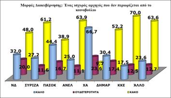 Γράφημα 4: Μορφές Διακυβέρνησης: Ένας ισχυρός αρχηγός που δεν περιορίζεται από το Κοινοβούλιο