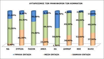 Γράφημα 5: Σύνθετη μεταβλητή «αυταρχισμός των ψηφοφόρων των κομμάτων»