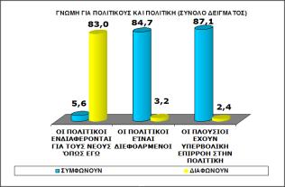 Γράφημα 6: Γνώμη για πολιτικούς και πολιτική (σύνολο δείγματος)