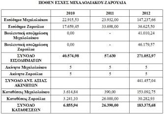 (Η πηγή για τον παραπάνω πίνακα είναι οι δηλώσεις πόθεν έσχες του Μιχαλολιάκου στη Βουλή. Τα ποσά του έτους 2011 αναφέρονται σε δημοσιεύματα του τύπου και είναι κατά προσέγγιση. Για τα έτη 2012 και 2010 έχουμε στη διάθεσή μας αντίγραφα των δηλώσεων.)